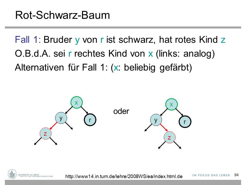 94 Rot-Schwarz-Baum Fall 1: Bruder y von r ist schwarz, hat rotes Kind z O.B.d.A.
