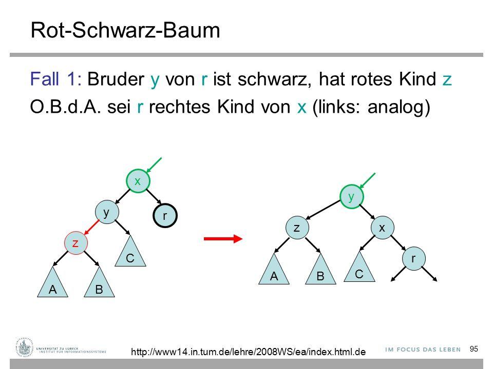 95 Rot-Schwarz-Baum Fall 1: Bruder y von r ist schwarz, hat rotes Kind z O.B.d.A.