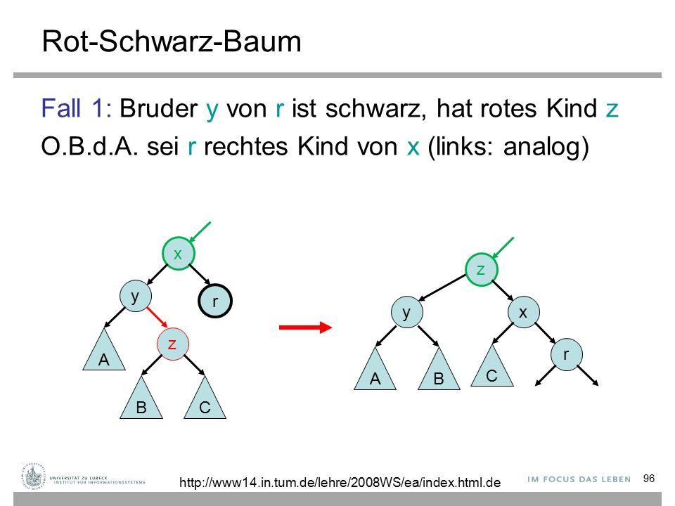 96 Rot-Schwarz-Baum Fall 1: Bruder y von r ist schwarz, hat rotes Kind z O.B.d.A.