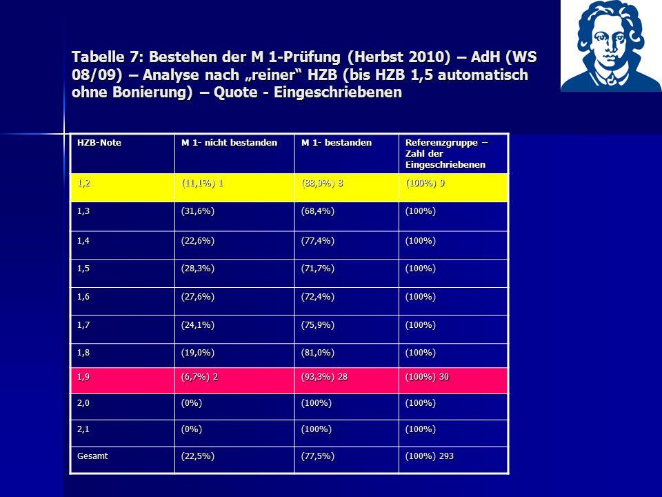"""Tabelle 7: Bestehen der M 1-Prüfung (Herbst 2010) – AdH (WS 08/09) – Analyse nach """"reiner"""" HZB (bis HZB 1,5 automatisch ohne Bonierung) – Quote - Eing"""