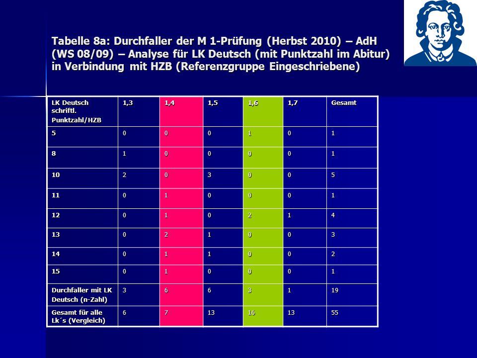 Tabelle 8a: Durchfaller der M 1-Prüfung (Herbst 2010) – AdH (WS 08/09) – Analyse für LK Deutsch (mit Punktzahl im Abitur) in Verbindung mit HZB (Refer