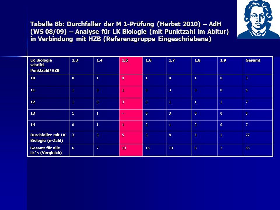 Tabelle 8b: Durchfaller der M 1-Prüfung (Herbst 2010) – AdH (WS 08/09) – Analyse für LK Biologie (mit Punktzahl im Abitur) in Verbindung mit HZB (Refe