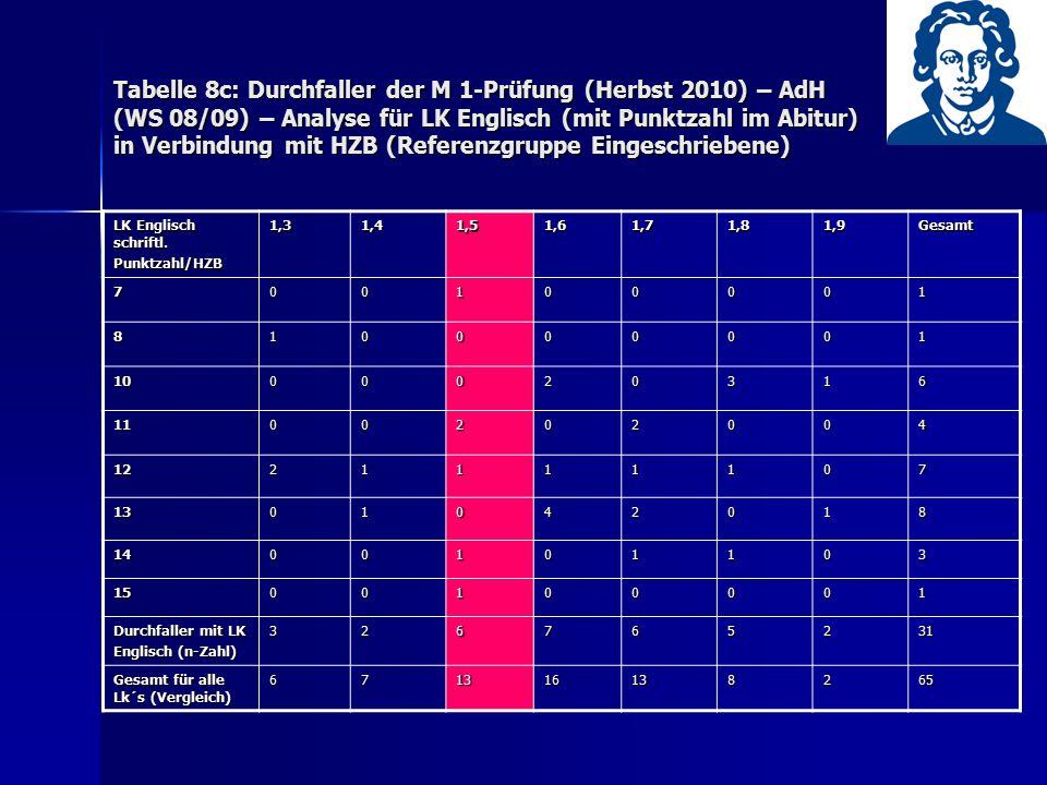Tabelle 8c: Durchfaller der M 1-Prüfung (Herbst 2010) – AdH (WS 08/09) – Analyse für LK Englisch (mit Punktzahl im Abitur) in Verbindung mit HZB (Refe