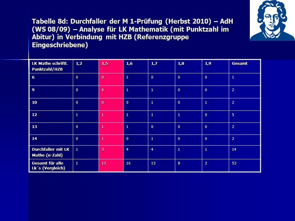 Tabelle 8d: Durchfaller der M 1-Prüfung (Herbst 2010) – AdH (WS 08/09) – Analyse für LK Mathematik (mit Punktzahl im Abitur) in Verbindung mit HZB (Re