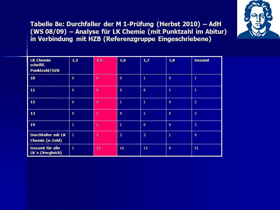 Tabelle 8e: Durchfaller der M 1-Prüfung (Herbst 2010) – AdH (WS 08/09) – Analyse für LK Chemie (mit Punktzahl im Abitur) in Verbindung mit HZB (Refere