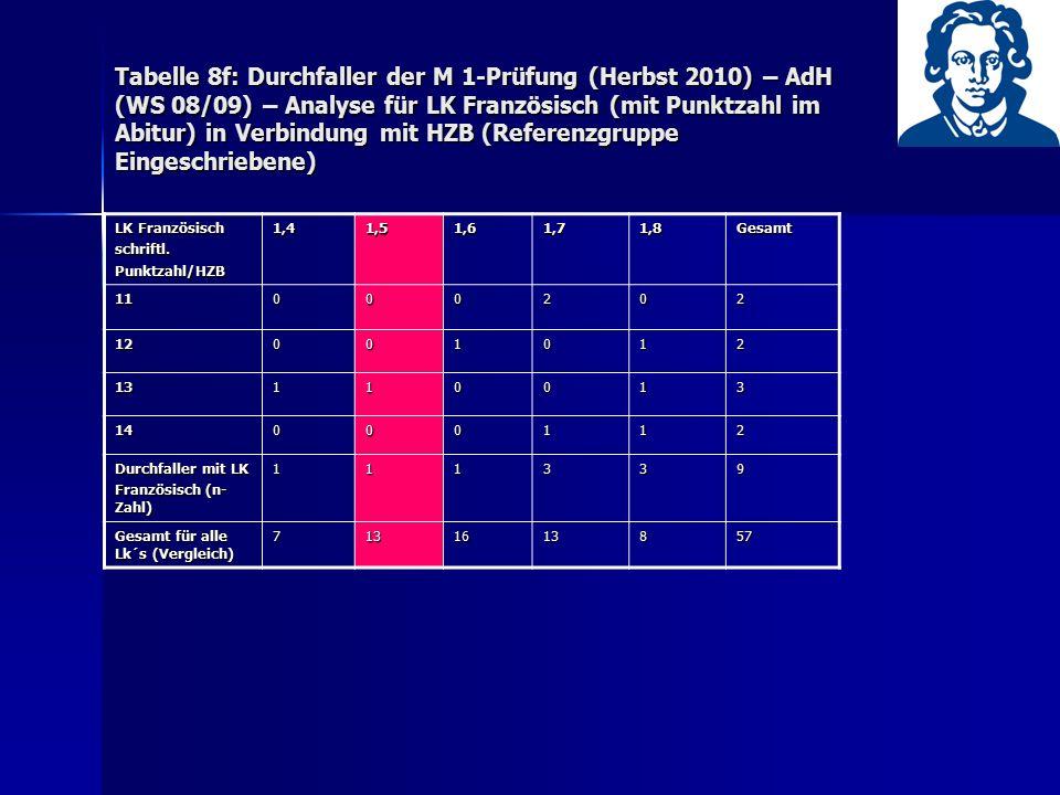 Tabelle 8f: Durchfaller der M 1-Prüfung (Herbst 2010) – AdH (WS 08/09) – Analyse für LK Französisch (mit Punktzahl im Abitur) in Verbindung mit HZB (R