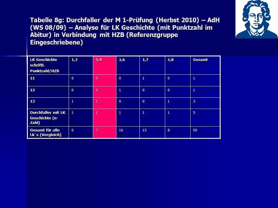 Tabelle 8g: Durchfaller der M 1-Prüfung (Herbst 2010) – AdH (WS 08/09) – Analyse für LK Geschichte (mit Punktzahl im Abitur) in Verbindung mit HZB (Re