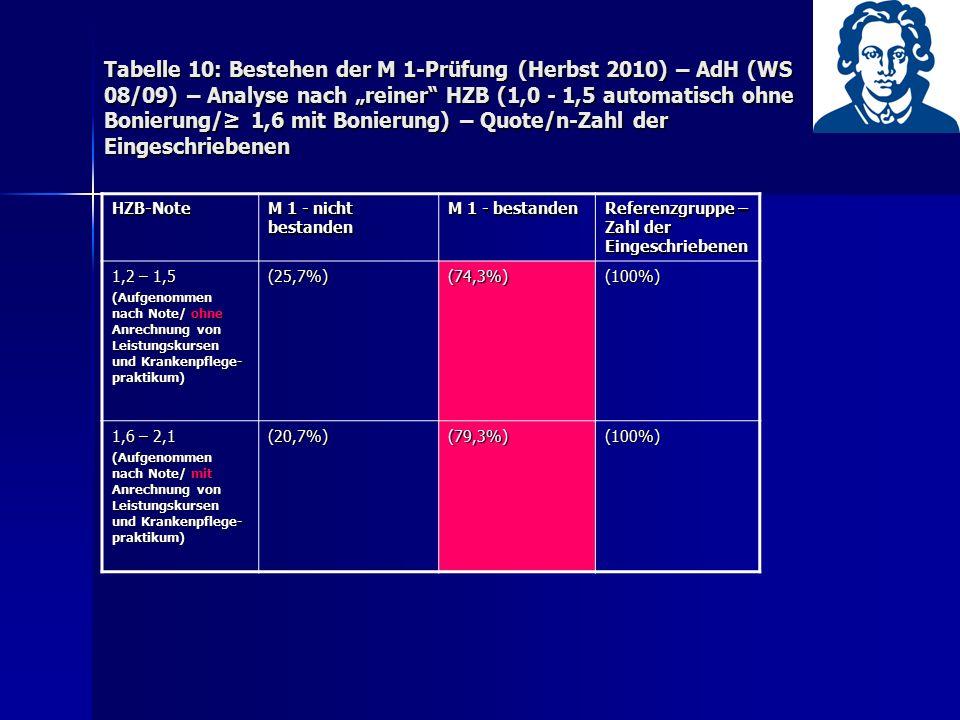 """Tabelle 10: Bestehen der M 1-Prüfung (Herbst 2010) – AdH (WS 08/09) – Analyse nach """"reiner"""" HZB (1,0 - 1,5 automatisch ohne Bonierung/≥ 1,6 mit Bonier"""