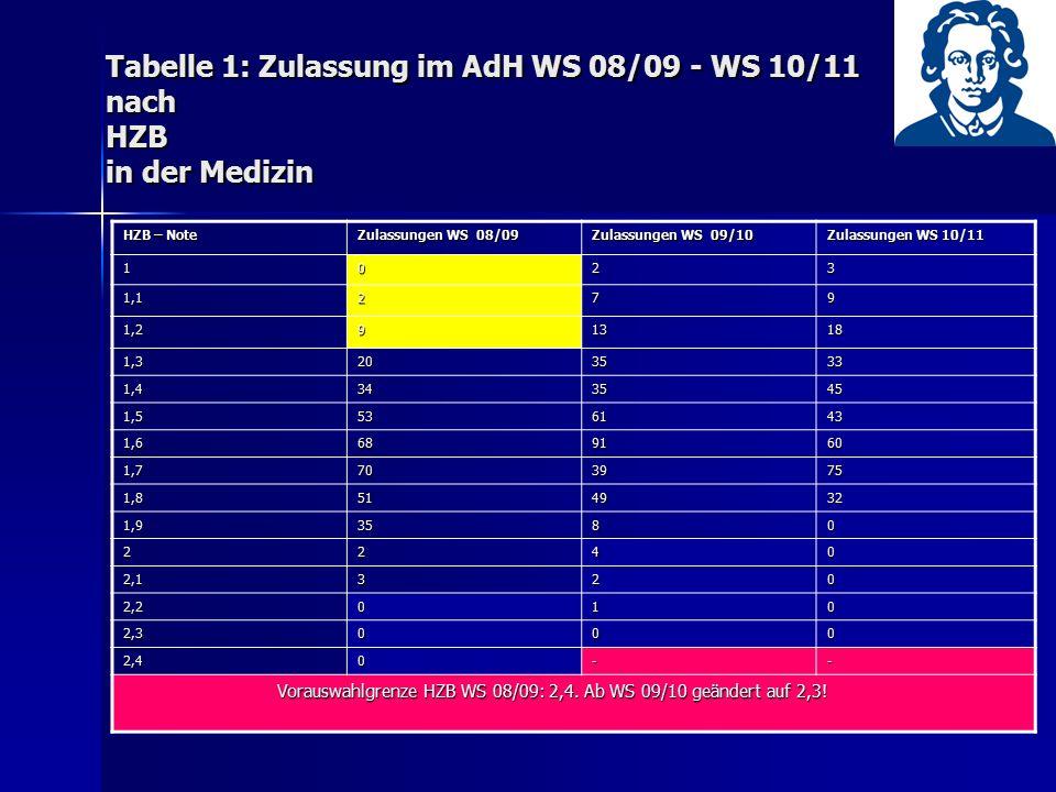 Tabelle 1: Zulassung im AdH WS 08/09 - WS 10/11 nach HZB in der Medizin HZB – Note Zulassungen WS 08/09 Zulassungen WS 09/10 Zulassungen WS 10/11 1023