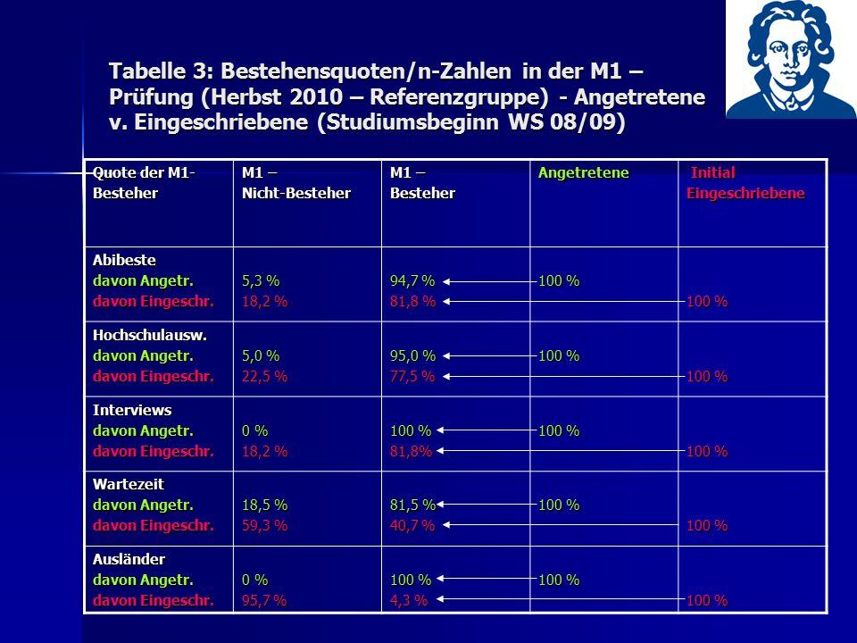 Tabelle 3: Bestehensquoten/n-Zahlen in der M1 – Prüfung (Herbst 2010 – Referenzgruppe) - Angetretene v. Eingeschriebene (Studiumsbeginn WS 08/09) Quot