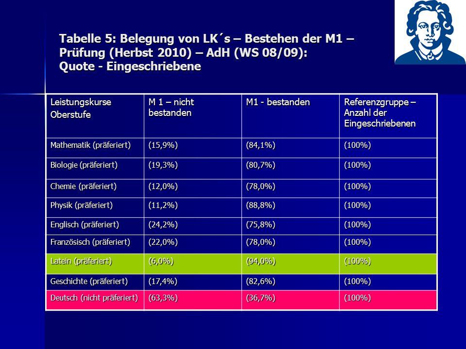 Tabelle 5: Belegung von LK´s – Bestehen der M1 – Prüfung (Herbst 2010) – AdH (WS 08/09): Quote - Eingeschriebene LeistungskurseOberstufe M 1 – nicht b
