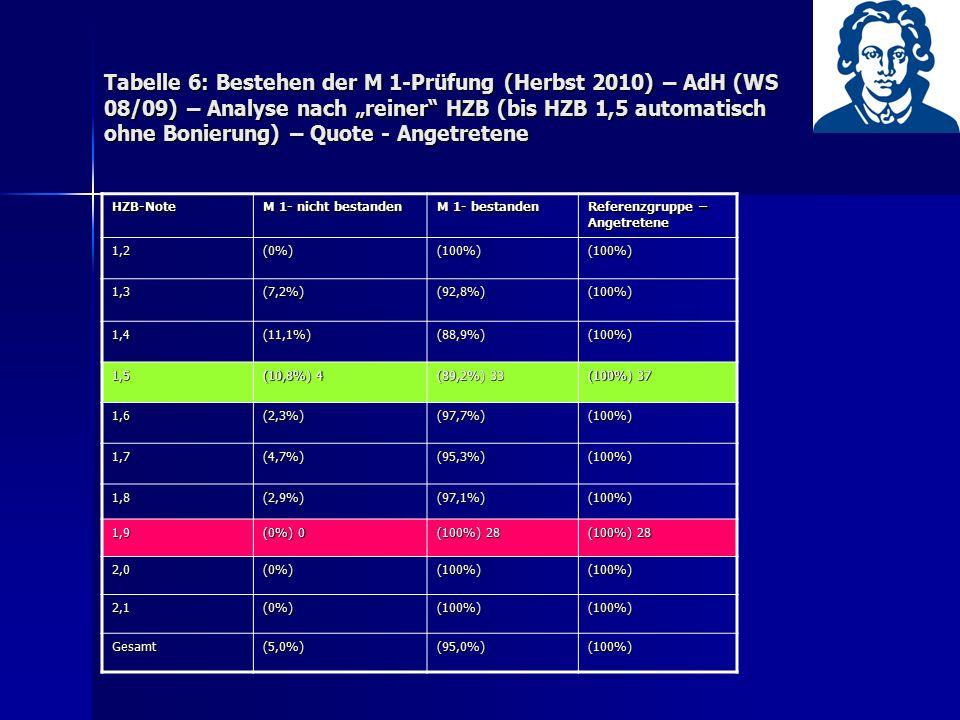 """Tabelle 6: Bestehen der M 1-Prüfung (Herbst 2010) – AdH (WS 08/09) – Analyse nach """"reiner"""" HZB (bis HZB 1,5 automatisch ohne Bonierung) – Quote - Ange"""