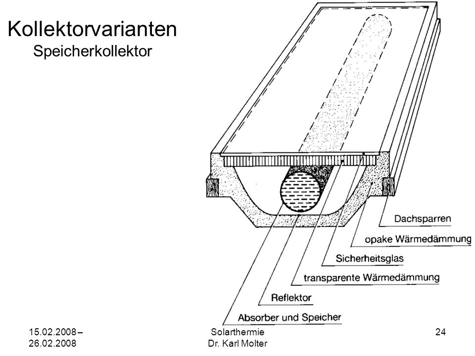 15.02.2008 – 26.02.2008 Solarthermie Dr. Karl Molter 24 Kollektorvarianten Speicherkollektor