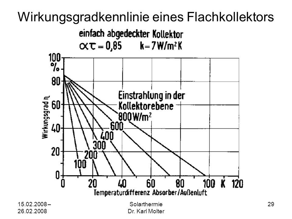 15.02.2008 – 26.02.2008 Solarthermie Dr. Karl Molter 29 Wirkungsgradkennlinie eines Flachkollektors