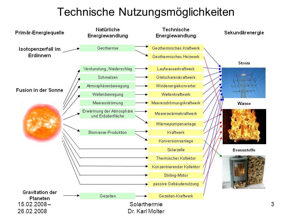 15.02.2008 – 26.02.2008 Solarthermie Dr. Karl Molter 3 Technische Nutzungsmöglichkeiten