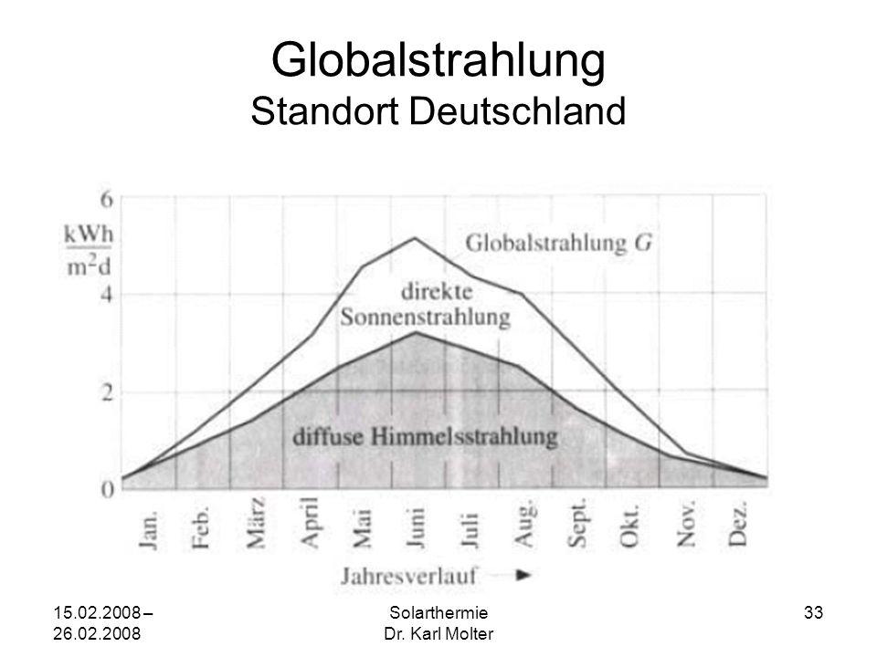 15.02.2008 – 26.02.2008 Solarthermie Dr. Karl Molter 33 Globalstrahlung Standort Deutschland