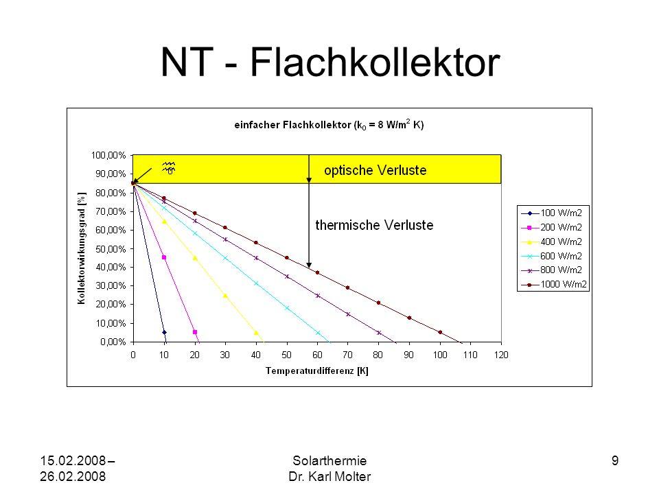 15.02.2008 – 26.02.2008 Solarthermie Dr. Karl Molter 9 NT - Flachkollektor
