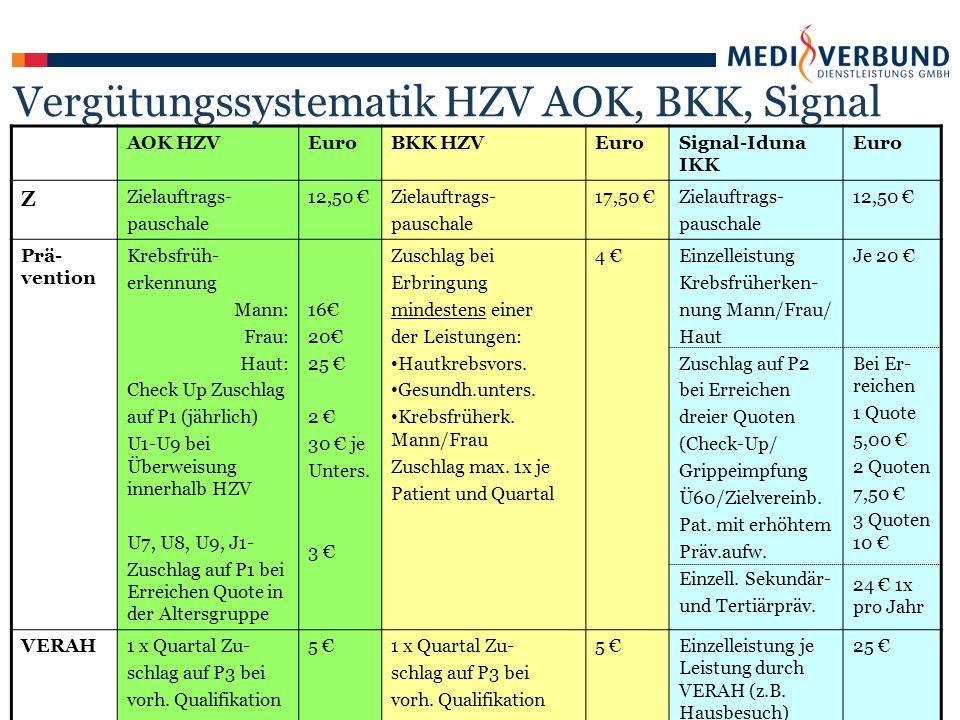 AOK HZVEuroBKK HZVEuroSignal-Iduna IKK Euro Z Zielauftrags- pauschale 12,50 €Zielauftrags- pauschale 17,50 €Zielauftrags- pauschale 12,50 € Prä- vention Krebsfrüh- erkennung Mann: Frau: Haut: Check Up Zuschlag auf P1 (jährlich) U1-U9 bei Überweisung innerhalb HZV U7, U8, U9, J1- Zuschlag auf P1 bei Erreichen Quote in der Altersgruppe 16€ 20€ 25 € 2 € 30 € je Unters.