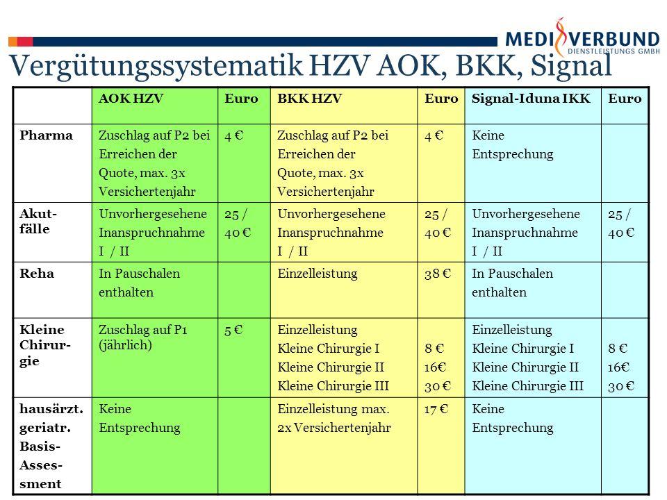 AOK HZVEuroBKK HZVEuroSignal-Iduna IKKEuro PharmaZuschlag auf P2 bei Erreichen der Quote, max.