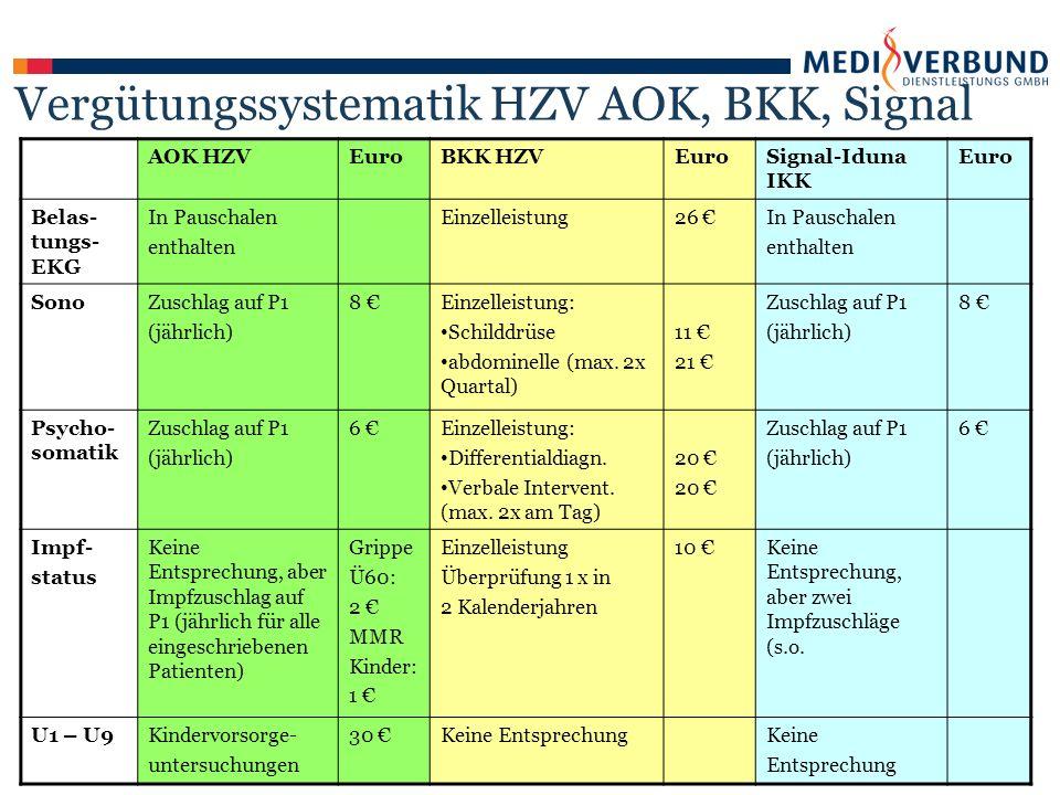 AOK HZVEuroBKK HZVEuroSignal-Iduna IKK Euro Belas- tungs- EKG In Pauschalen enthalten Einzelleistung26 €In Pauschalen enthalten SonoZuschlag auf P1 (jährlich) 8 €Einzelleistung: Schilddrüse abdominelle (max.