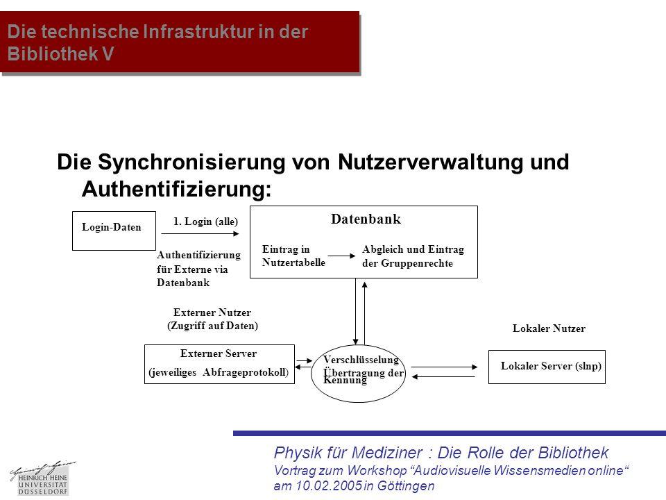 """Physik für Mediziner : Die Rolle der Bibliothek Vortrag zum Workshop """"Audiovisuelle Wissensmedien online"""" am 10.02.2005 in Göttingen Die technische In"""