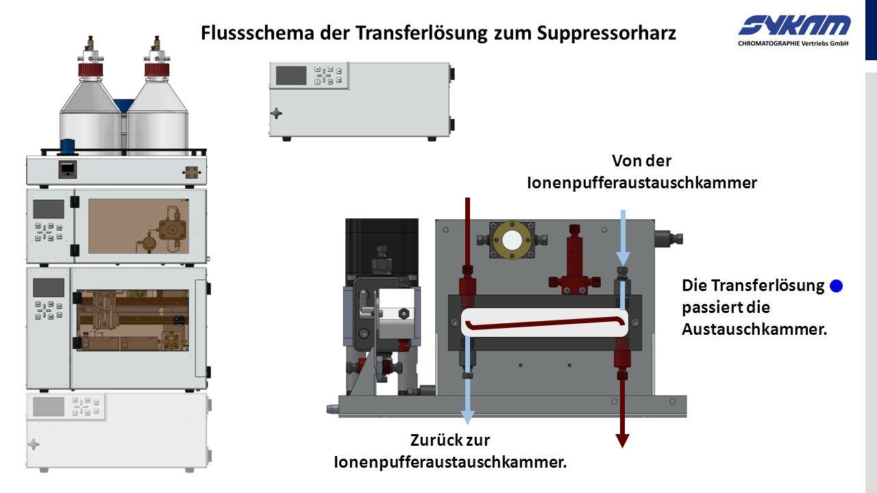 Flussschema der Transferlösung zum Suppressorharz Die Transferlösung passiert die Austauschkammer. Von der Ionenpufferaustauschkammer Zurück zur Ionen