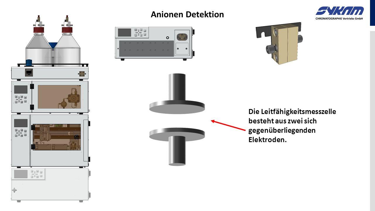 Die Leitfähigkeitsmesszelle besteht aus zwei sich gegenüberliegenden Elektroden.