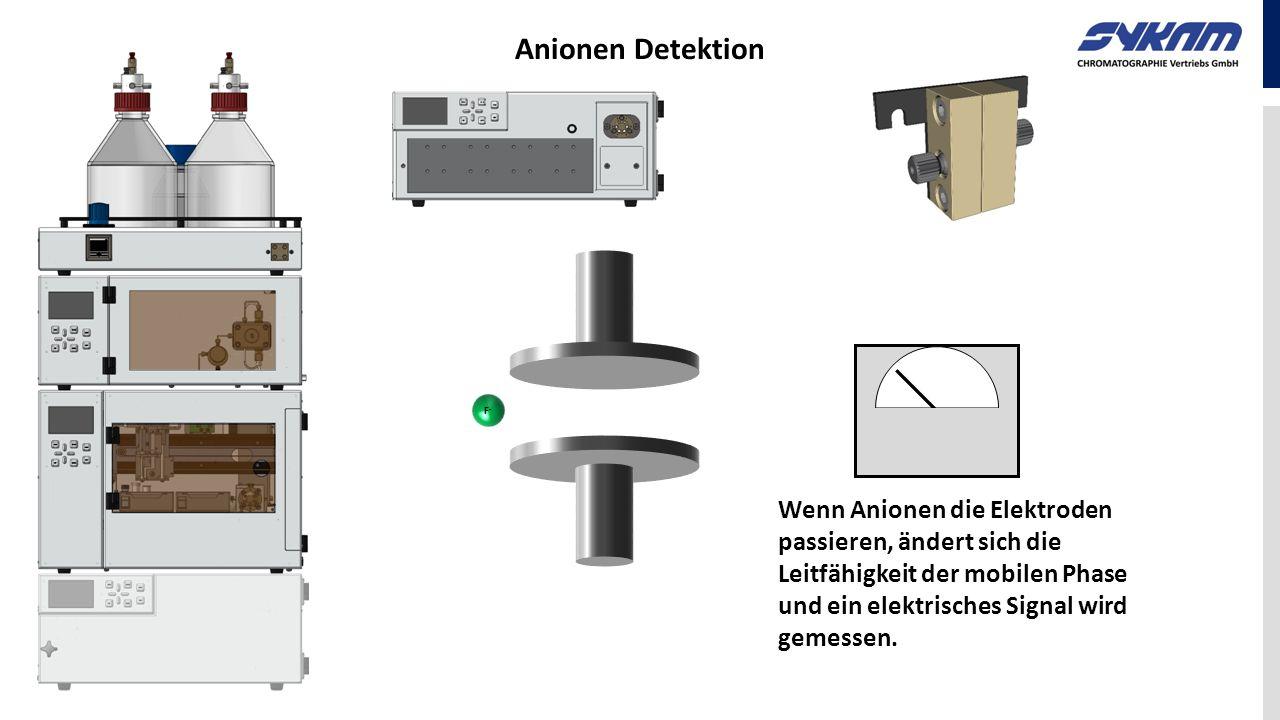 Wenn Anionen die Elektroden passieren, ändert sich die Leitfähigkeit der mobilen Phase und ein elektrisches Signal wird gemessen. F-F-