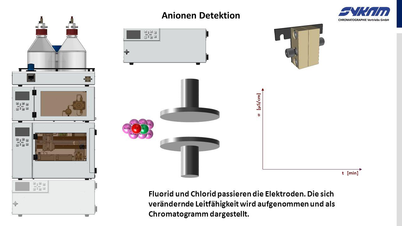 Fluorid Chlorid Anionen Detektion H 2 CO 3 F-F- Cl - t [min] σ [µS/cm] Fluorid und Chlorid passieren die Elektroden. Die sich verändernde Leitfähigkei