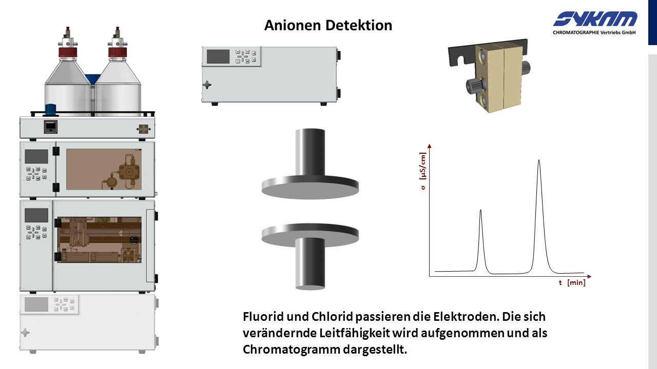 Anionen Detektion t [min] σ [µS/cm] Fluorid und Chlorid passieren die Elektroden. Die sich verändernde Leitfähigkeit wird aufgenommen und als Chromato