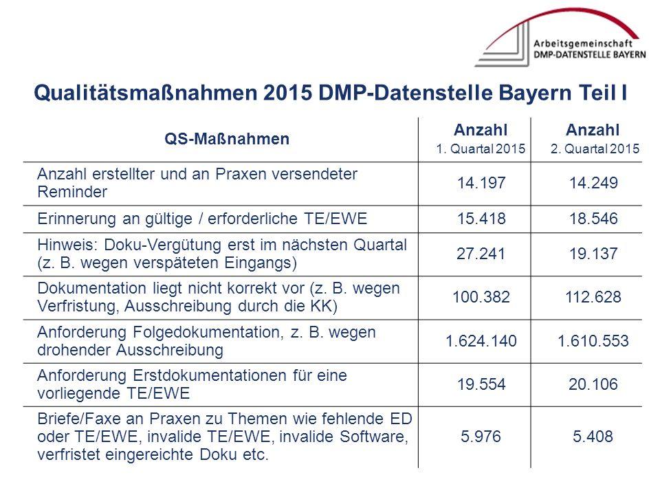 Qualitätsmaßnahmen 2015 DMP-Datenstelle Bayern Teil I QS-Maßnahmen Anzahl 1.