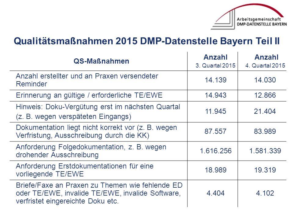 Qualitätsmaßnahmen 2015 DMP-Datenstelle Bayern Teil II QS-Maßnahmen Anzahl 3.