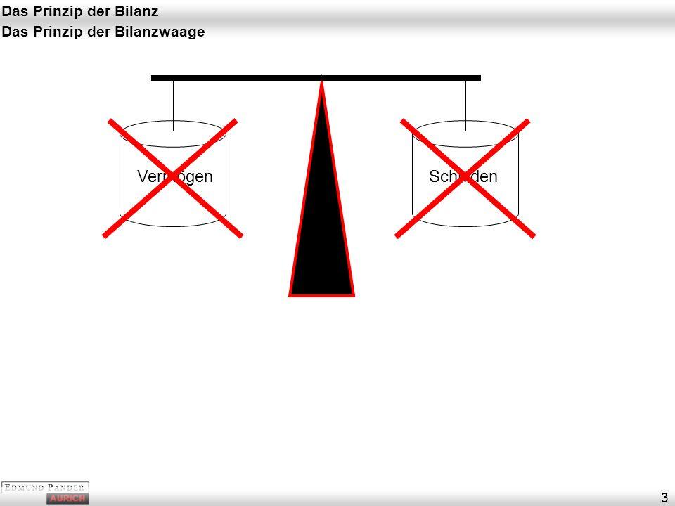 Das Prinzip der Bilanz 4 Das Prinzip der Bilanzwaage InvestitionFinan- zierung Wie ist das Kapital eingesetzt worden.