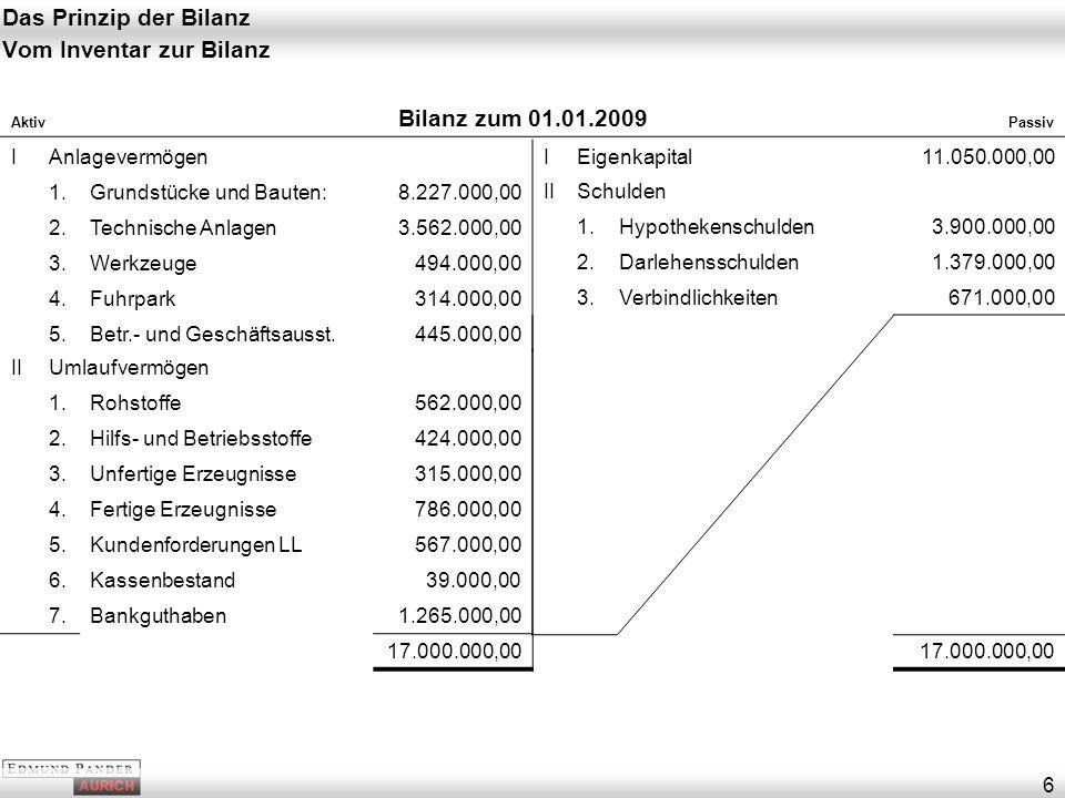 Das Prinzip der Bilanz 6 Vom Inventar zur Bilanz Aktiv Bilanz zum 01.01.2009 Passiv IAnlagevermögen 1.Grundstücke und Bauten:8.227.000,00 2.Technische Anlagen3.562.000,00 3.Werkzeuge494.000,00 4.Fuhrpark314.000,00 5.Betr.- und Geschäftsausst.445.000,00 IIUmlaufvermögen 1.Rohstoffe562.000,00 2.Hilfs- und Betriebsstoffe424.000,00 3.Unfertige Erzeugnisse315.000,00 4.Fertige Erzeugnisse786.000,00 5.Kundenforderungen LL567.000,00 6.Kassenbestand39.000,00 7.Bankguthaben1.265.000,00 17.000.000,00 IEigenkapital11.050.000,00 IISchulden 1.Hypothekenschulden3.900.000,00 2.Darlehensschulden1.379.000,00 3.Verbindlichkeiten671.000,00 17.000.000,00