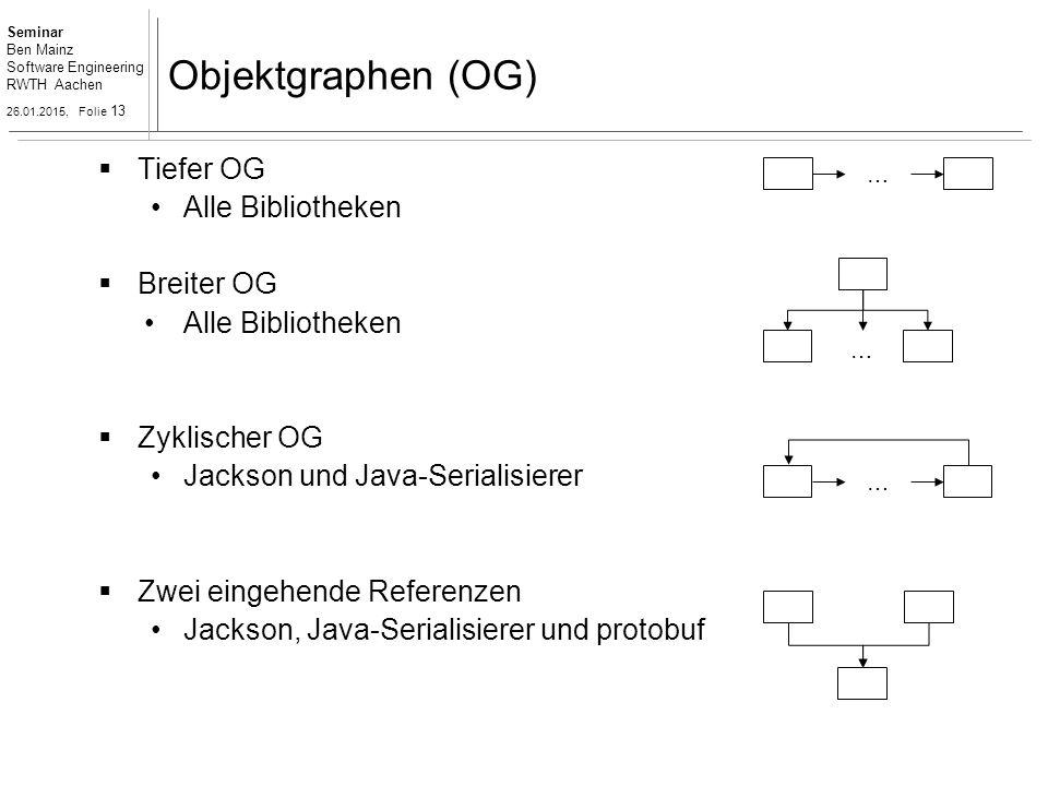 Seminar Ben Mainz Software Engineering RWTH Aachen 26.01.2015, Folie 13 Objektgraphen (OG) … … …  Tiefer OG Alle Bibliotheken  Breiter OG Alle Bibliotheken  Zyklischer OG Jackson und Java-Serialisierer  Zwei eingehende Referenzen Jackson, Java-Serialisierer und protobuf