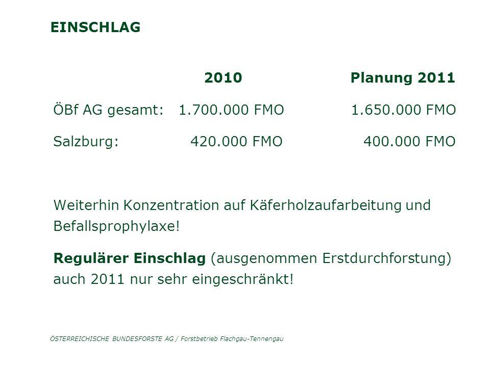 ÖSTERREICHISCHE BUNDESFORSTE AG / Forstbetrieb Flachgau-Tennengau EINSCHLAG 2010 Planung 2011 ÖBf AG gesamt: 1.700.000 FMO 1.650.000 FMO Salzburg: 420.000 FMO 400.000 FMO Weiterhin Konzentration auf Käferholzaufarbeitung und Befallsprophylaxe.