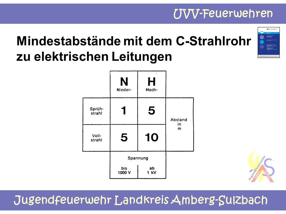Jugendfeuerwehr Landkreis Amberg-Sulzbach UVV-Feuerwehren Mindestabstände mit dem C-Strahlrohr zu elektrischen Leitungen