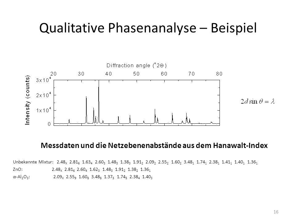 16 Qualitative Phasenanalyse – Beispiel Unbekannte Mixtur: 2.48 X 2.81 6 1.63 4 2.60 3 1.48 3 1.38 3 1.91 2 2.09 2 2.55 2 1.60 2 3.48 1 1.74 1 2.38 1