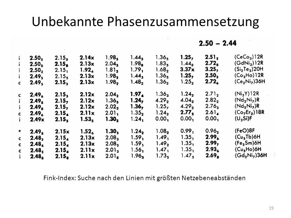 19 Unbekannte Phasenzusammensetzung Fink-Index: Suche nach den Linien mit größten Netzebeneabständen