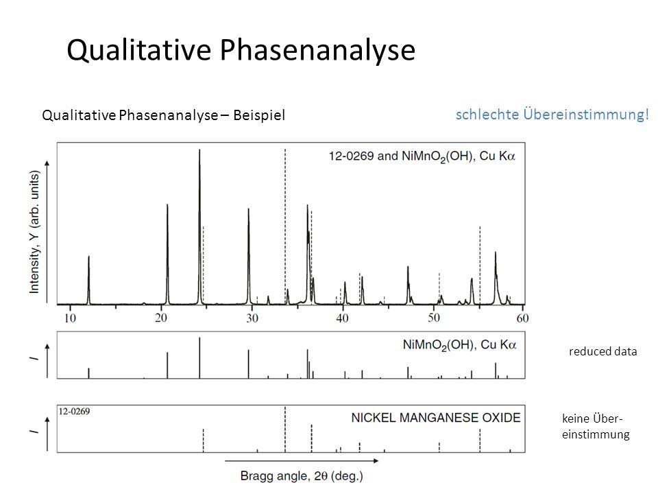 Qualitative Phasenanalyse Qualitative Phasenanalyse – Beispiel -Beugungsbild der unbekannten Phase reduced data keine Über- einstimmung schlechte Über