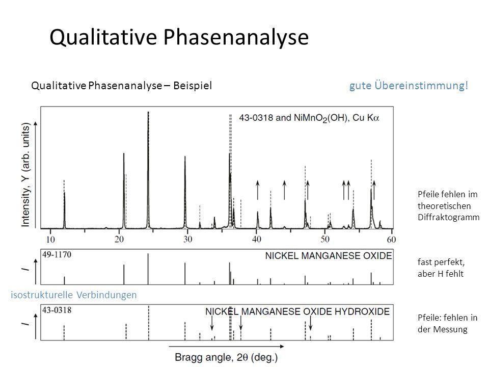 Qualitative Phasenanalyse Qualitative Phasenanalyse – Beispiel -Beugungsbild der unbekannten Phase Pfeile fehlen im theoretischen Diffraktogramm Pfeil
