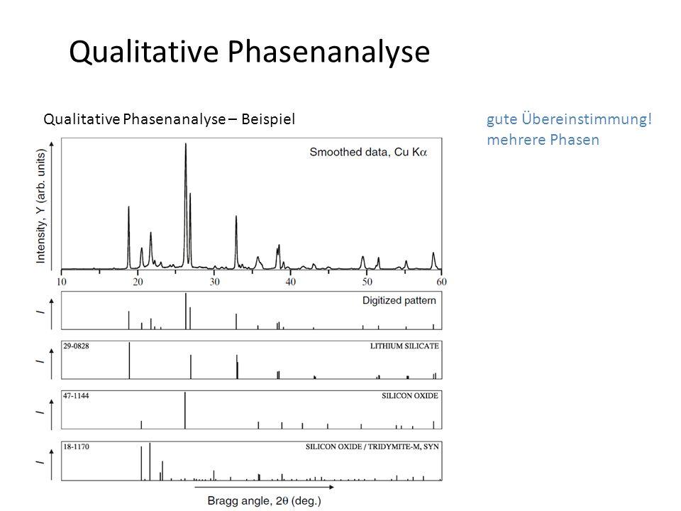 Qualitative Phasenanalyse Qualitative Phasenanalyse – Beispiel -Beugungsbild der unbekannten Phase gute Übereinstimmung! mehrere Phasen