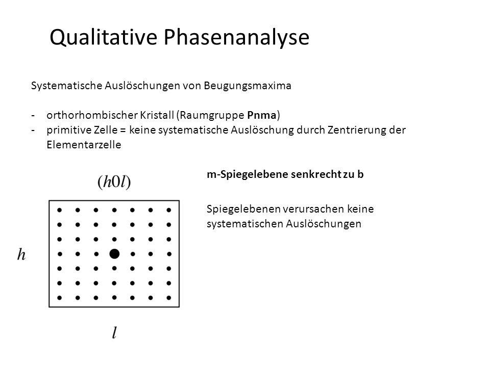 Qualitative Phasenanalyse Systematische Auslöschungen von Beugungsmaxima -orthorhombischer Kristall (Raumgruppe Pnma) -primitive Zelle = keine systematische Auslöschung durch Zentrierung der Elementarzelle m-Spiegelebene senkrecht zu b Spiegelebenen verursachen keine systematischen Auslöschungen