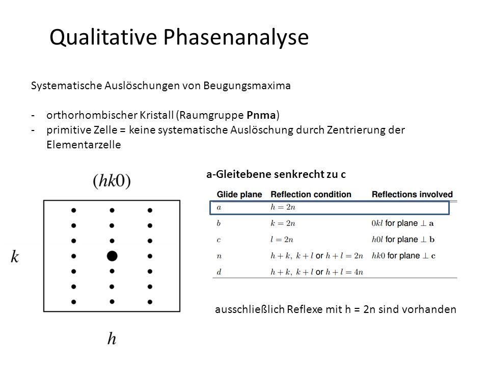Qualitative Phasenanalyse Systematische Auslöschungen von Beugungsmaxima -orthorhombischer Kristall (Raumgruppe Pnma) -primitive Zelle = keine systematische Auslöschung durch Zentrierung der Elementarzelle a-Gleitebene senkrecht zu c ausschließlich Reflexe mit h = 2n sind vorhanden
