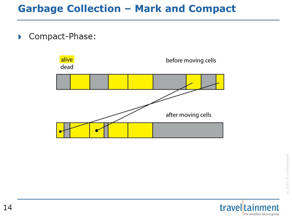 © 2016 TravelTainment Garbage Collection – Mark and Compact  Compact-Phase: 14