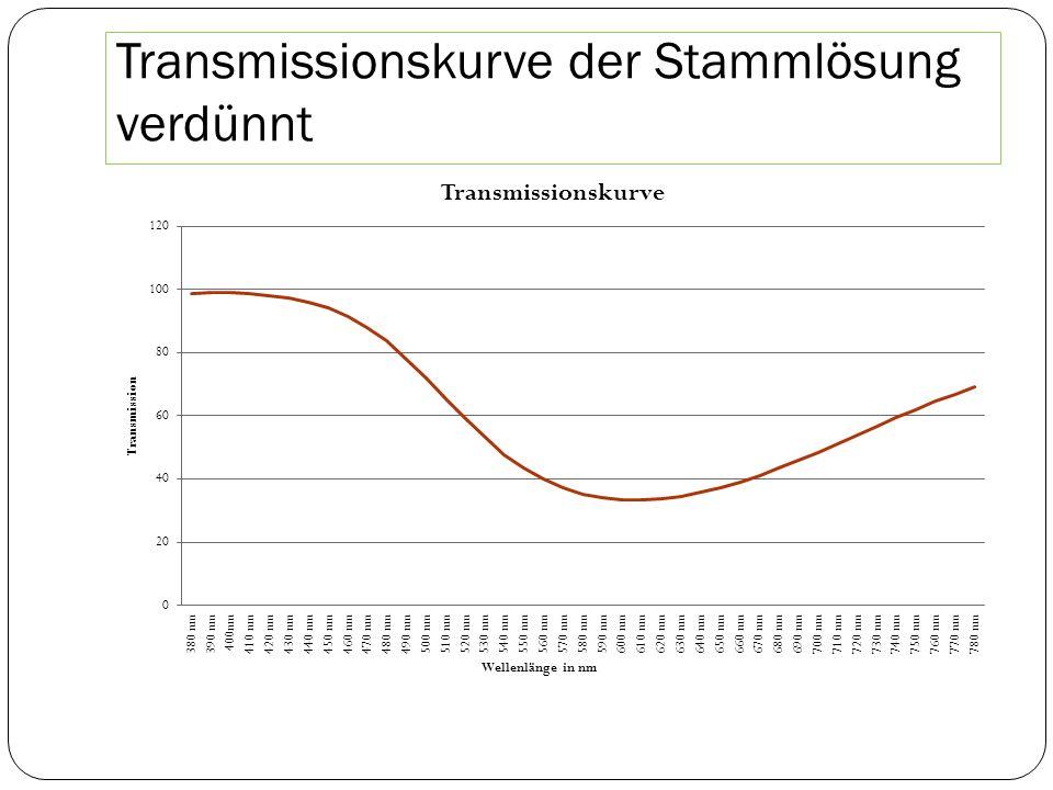 Transmissionskurve der Stammlösung verdünnt