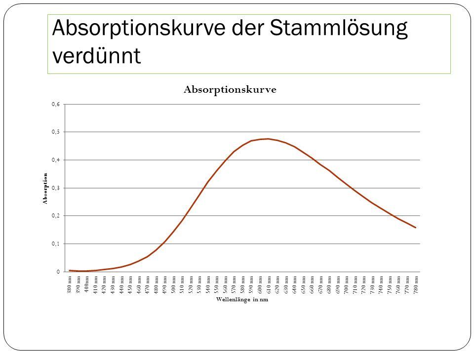 Absorptionskurve der Stammlösung verdünnt