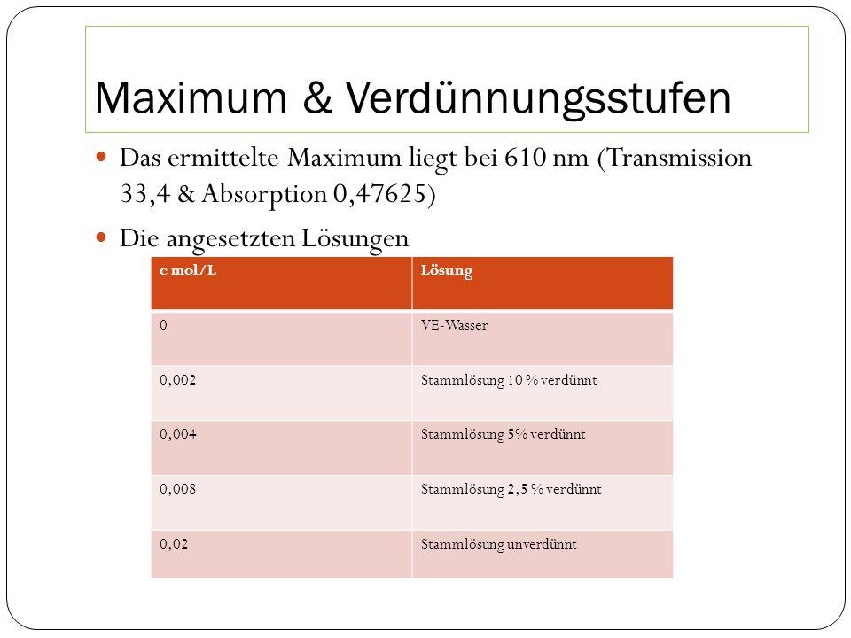 Maximum & Verdünnungsstufen Das ermittelte Maximum liegt bei 610 nm (Transmission 33,4 & Absorption 0,47625) Die angesetzten Lösungen c mol/LLösung 0VE-Wasser 0,002Stammlösung 10 % verdünnt 0,004Stammlösung 5% verdünnt 0,008Stammlösung 2,5 % verdünnt 0,02Stammlösung unverdünnt