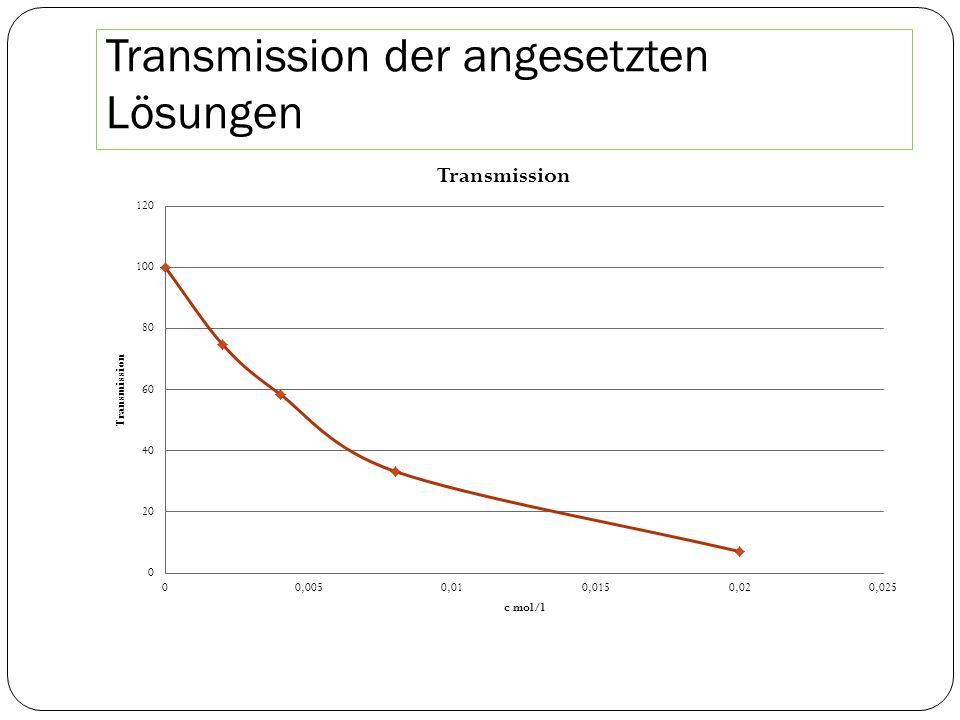Transmission der angesetzten Lösungen