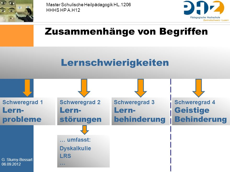 G. Sturny-Bossart 06.09.2012 Master Schulische Heilpädagogik HL.1206 HHHS HP A.H12 Zusammenhänge von Begriffen Lernschwierigkeiten Schweregrad 1 Lern-